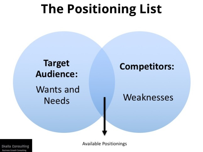 Brand-Strategy-Formula-Positioning