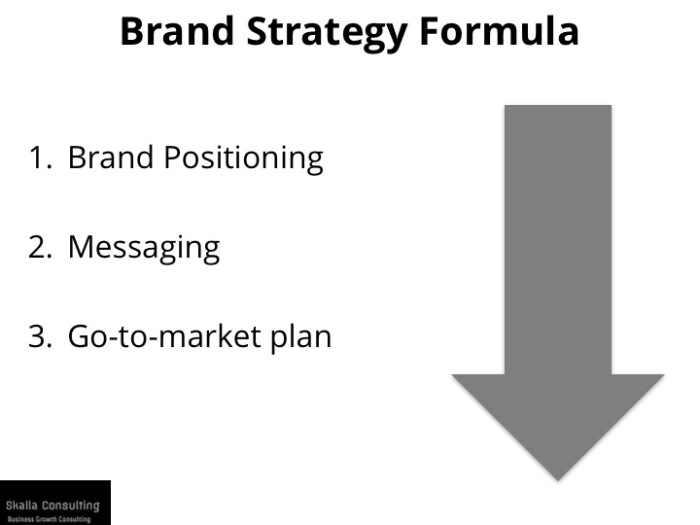 Brand-Strategy-Formula-Simplified