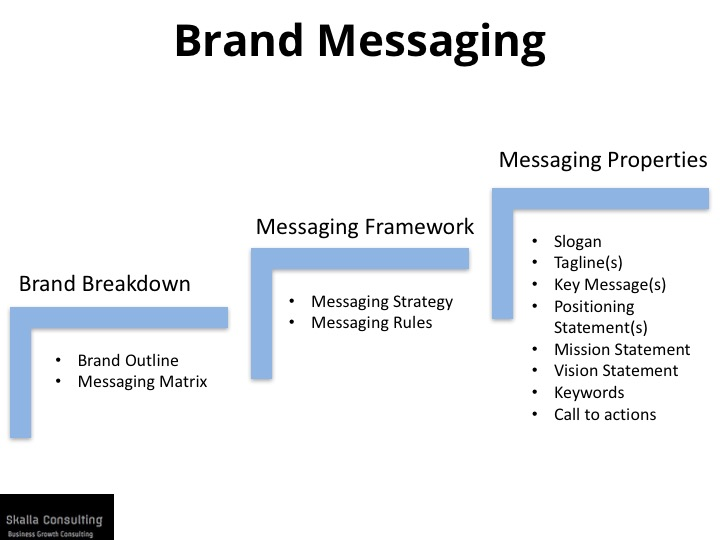 Brand Messaging - The Marketing Boutique